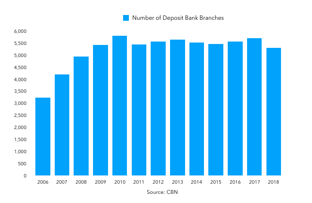 Number of Deposit Banks