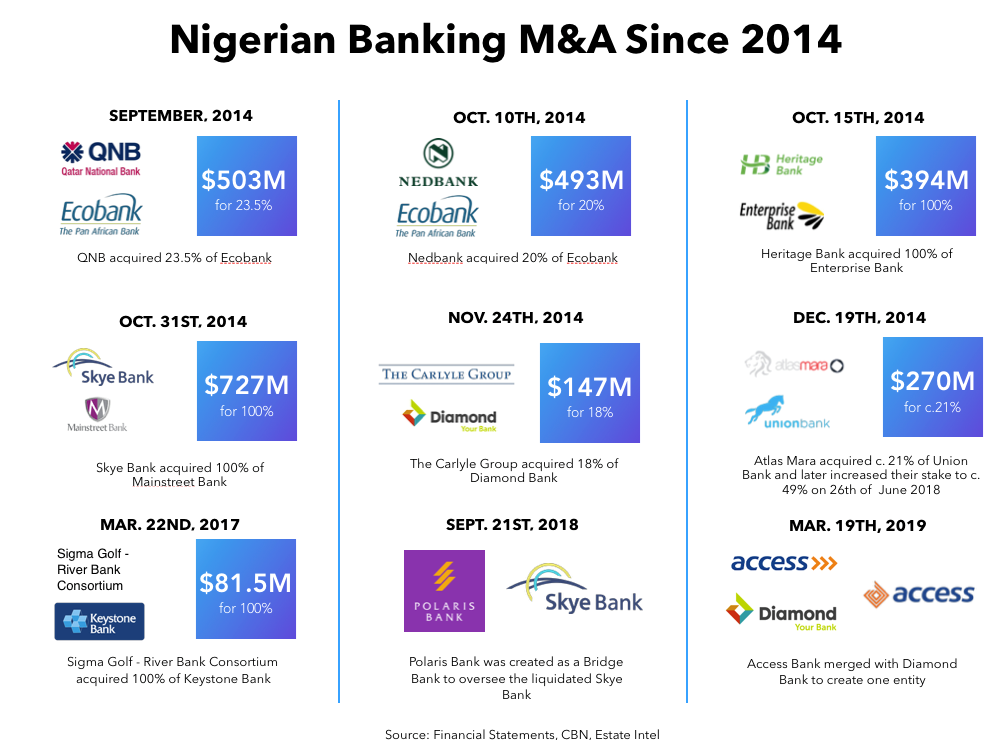 Nigerian Banking M&A Since 2014