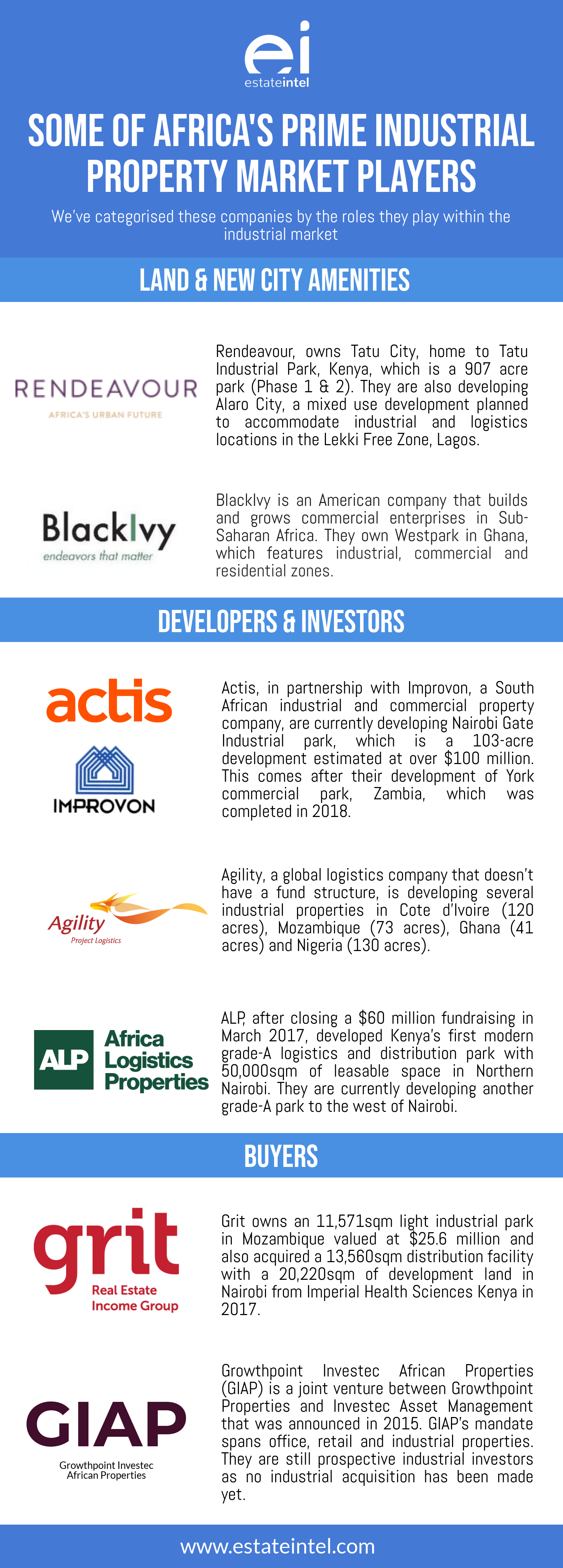 Take a look at Africa's Industrial Players, with AfCFTA signed, more are coming.