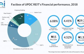 UPDC REIT Factbox