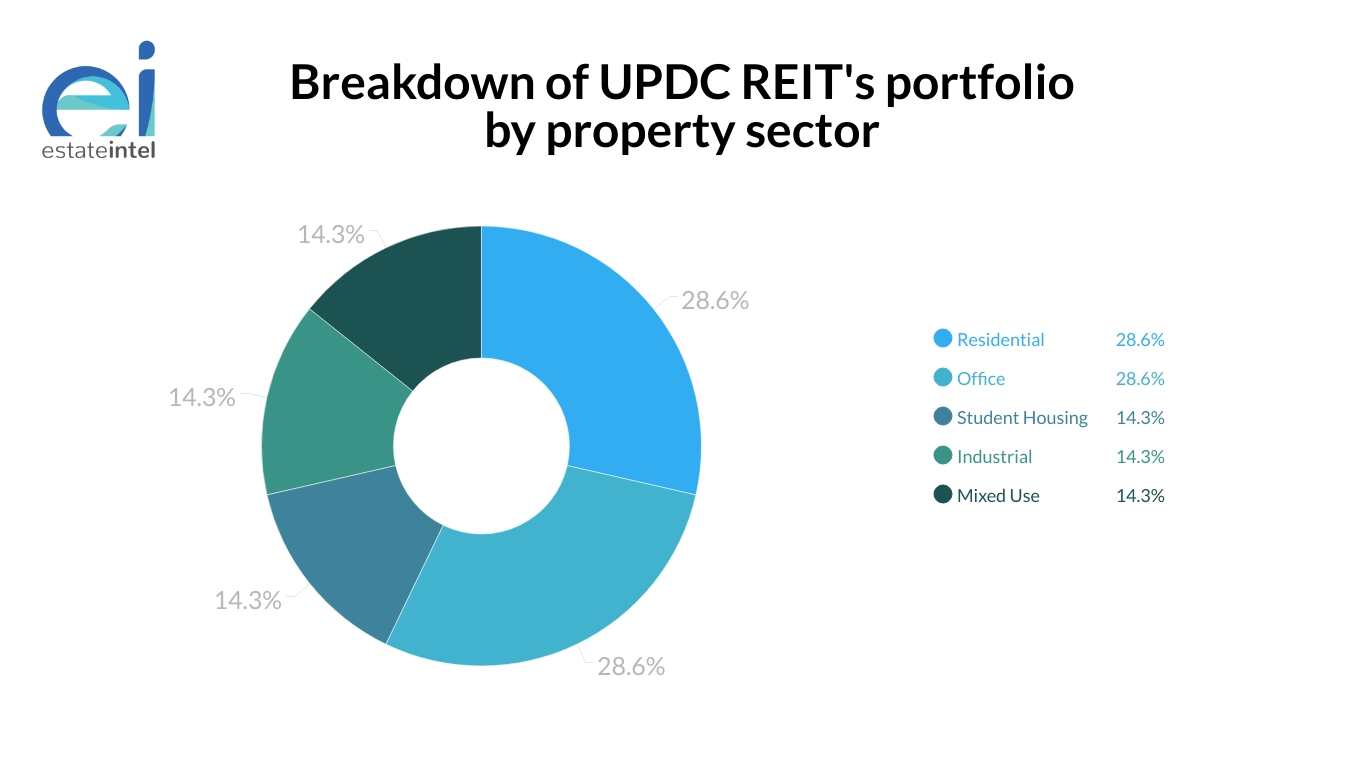 Earnings Report Overview - UPDC REIT FY:2018