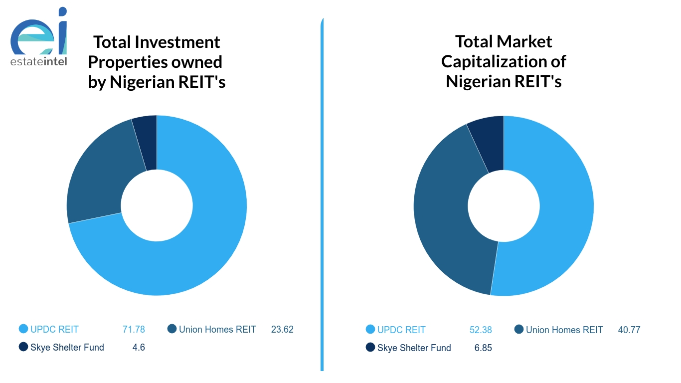 It is time for Nigerian REITs to ditch residential properties