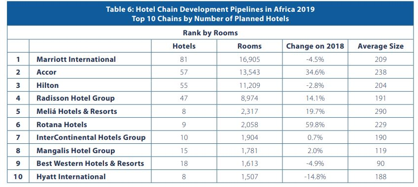 Hotel Chain Development Pipelines in Africa 2019. Top 10 Chains by Number of Planned Hotels. Source: W Hospitality Group