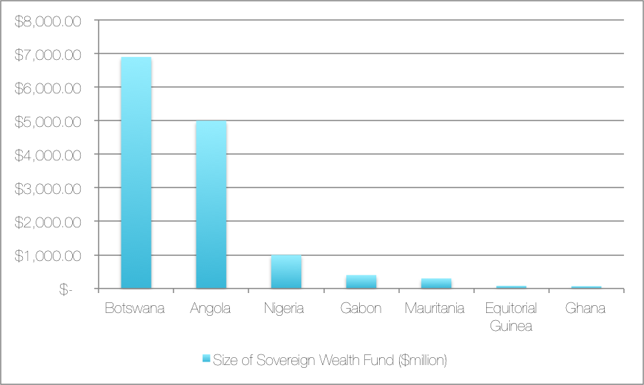 Source: Sovereign Wealth Institute 2014