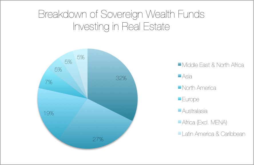 Source: 2014 Preqin Sovereign Wealth Fund Review