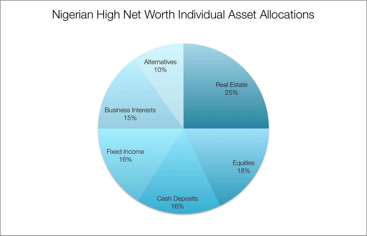 Figures: WealthInsight