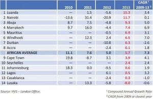 Hotel Values - Percentage Change 2010-13 Source:  HVS - African Hotel Valuation Index
