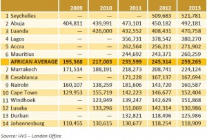 Hotel Values per Room 2009-13 (US$) Source:  HVS - African Hotel Valuation Index