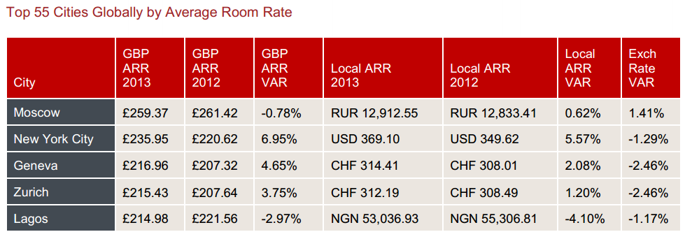 Source: HRG; Top 7, Average Room Rates,