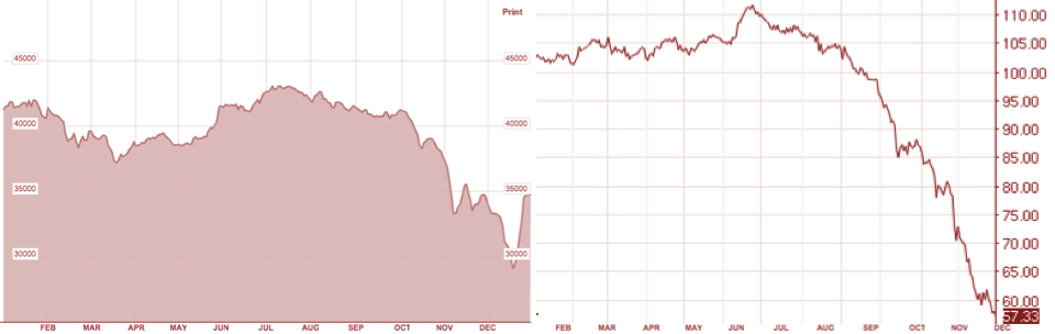 2014 Nigerian All Share Index. Source: Bloomberg. 2014 Brent Crude. Source Nasdaq