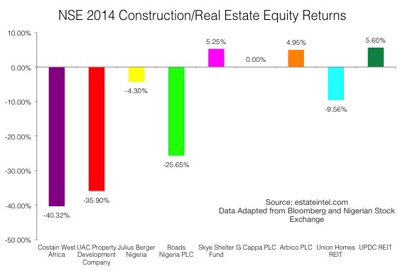NSE 2014 Construction/Real Estate Equity Returns. Source: estateintel.com. Data Adapted from Bloomberg and Nigerian Stock Exchange