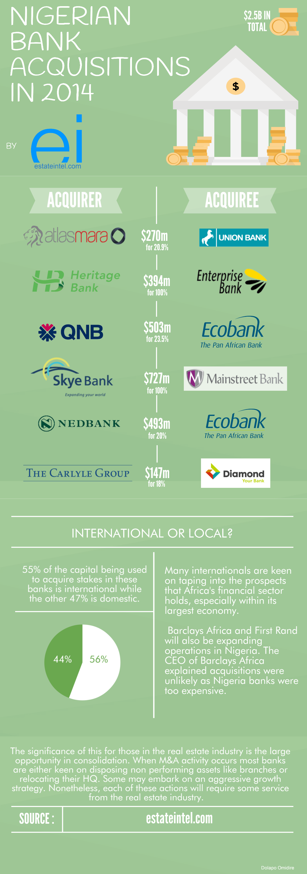 Nigerian Bank Acquisitions by estate intel