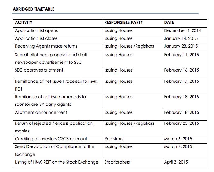 Abridged Timetable: Source HMK REIT Prospectus