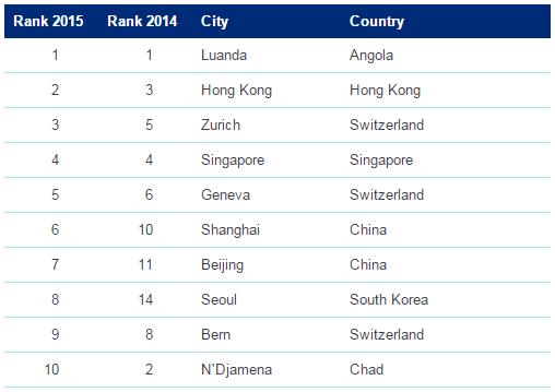 2015 Cost of Living Rankings. Source: Mercer