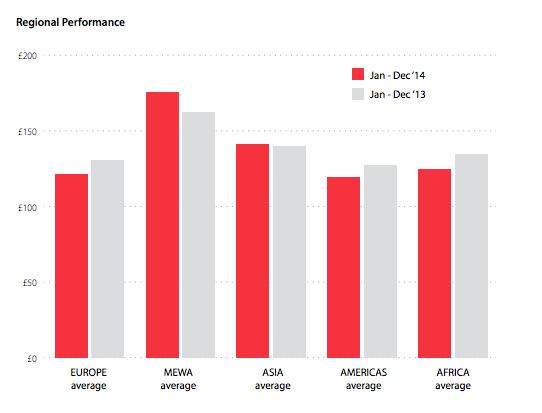 Regional Performance. Image Source: HRG Worldwide