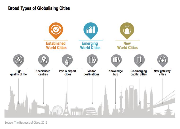 Broad Types of Globalising Cities