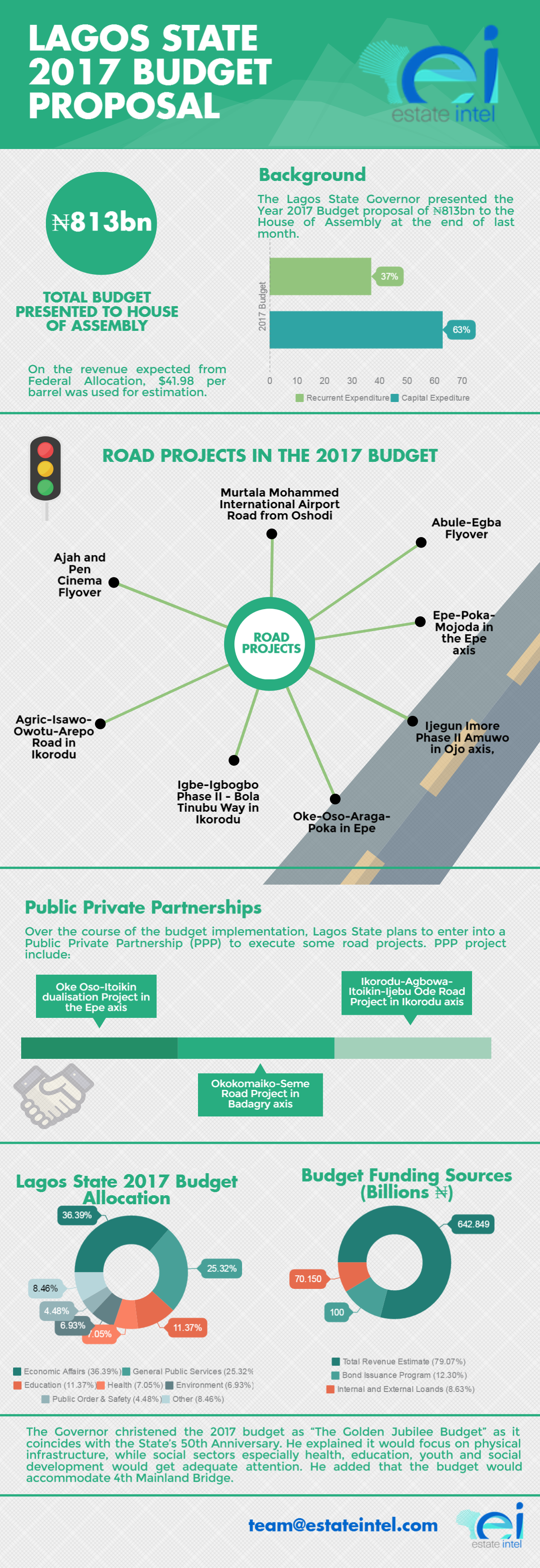 Infogrpahic: Lagos State 2017 Budget Proposal To Focus on Infrastructure