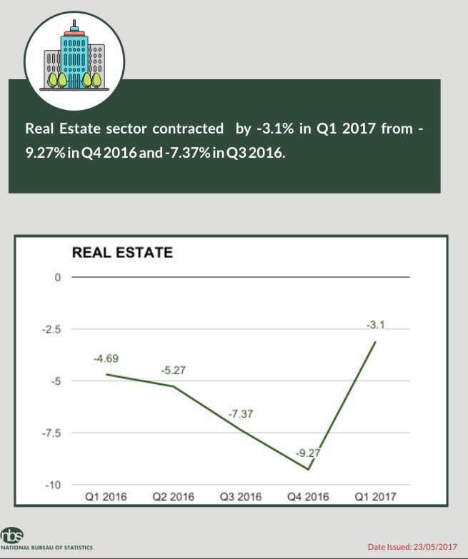 Real Estate Services sector contracted by -3.1% during Q1:2017