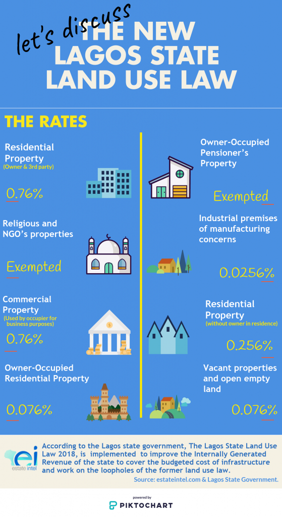 Infographic: Let's Discuss the New Lagos State Land Use Law